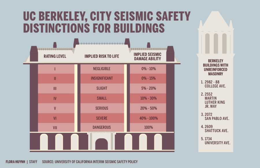 Infographic depicting UC Berkeley, City of Berkeley seismic safety distinctions for buildings, and Berkeley buildings with unreinforced masonry