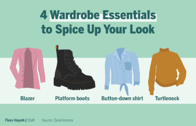 Infographic depicting wardrobe essentials including a blazer, platform boots, a button-down shirt, and a turtleneck