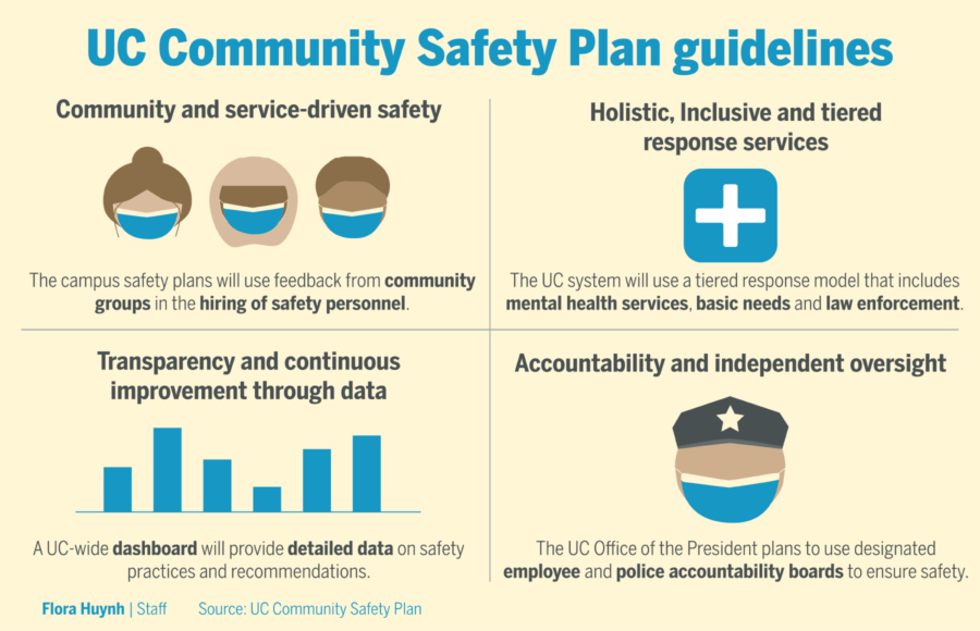 Infographic depicting UC Community Safety Plan guidelines
