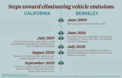 Infographic depicting Berkeley and California's steps toward eliminating vehicle emissions