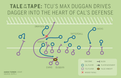 """Infographic depicting a football play described in """"Tale of the Tape"""""""