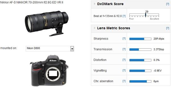 Nikon_AF-S_NIKKOR_70-200mm_f_2.8G_ED_VR_II-dxomark