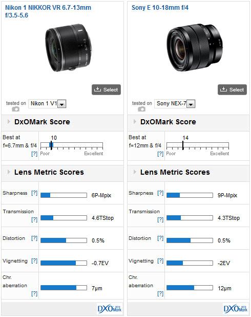 Nikon-1-Nikkor-6.7-13mm-f3.5-5.6-VR-DxoMark-test