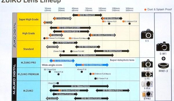 olympus-lens-roadmap