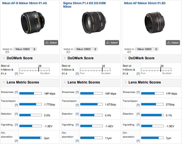 Nikkor-58mm-f.14G-lens-DxOMark-review