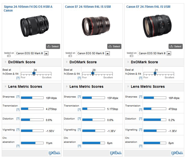 Sigma-24-105mm-f4-comparison