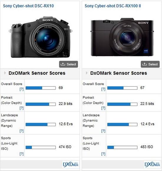 Sony-RX10-vs-RX100MII