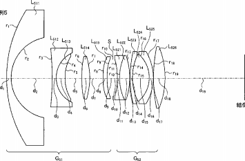 Tamron Filed a Patent for a 10mm f/2.8 Fisheye Lens