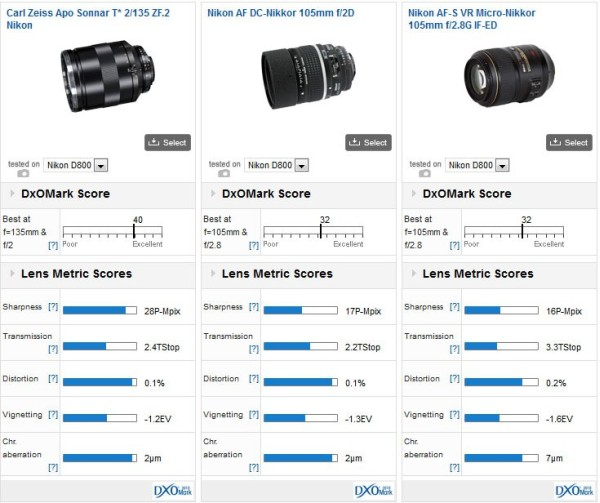Zeiss_135mm_vs_Nikon_105mm_f2