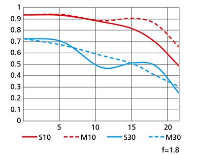Nikon-AF-S-Nikkor-35mm-f_1.8G-ED-lens-MTF-chart