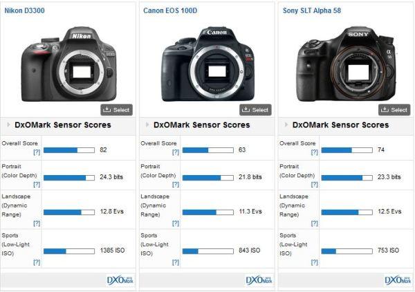 Nikon-D3300-camera-DxOMark-test-2