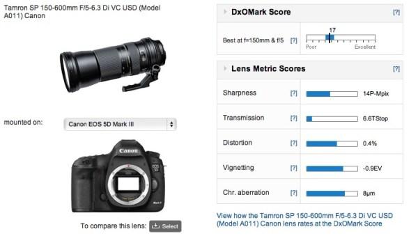 tamron-sp-150-600mm-f5-6-3-di-vc-usd-dxomark-score