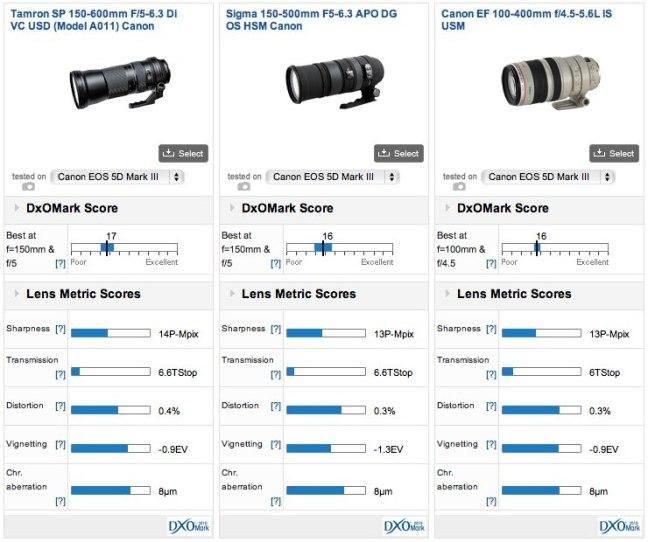 tamron-sp-150-600mm-f5-6-3-di-vc-usd-lens