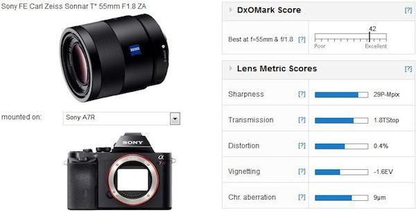 zeiss-fe-55mm-f1-8-za-dxomark