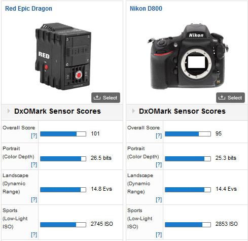 RED-Epic-Dragon-camera-vs-Nikon-D800-DSLR
