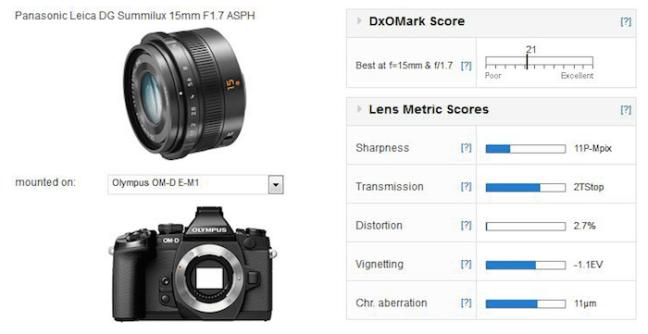panasonic-leica-dg-summilux-15mm-f1-7-lens-review-test-results