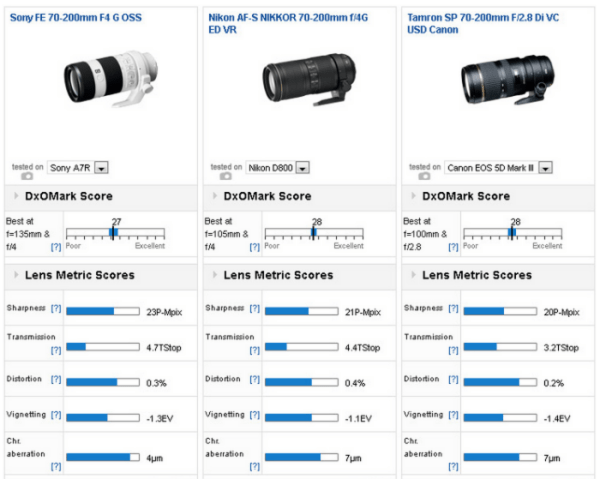 sony-fe-70-200mm-f4-g-oss-lens-review-test-results