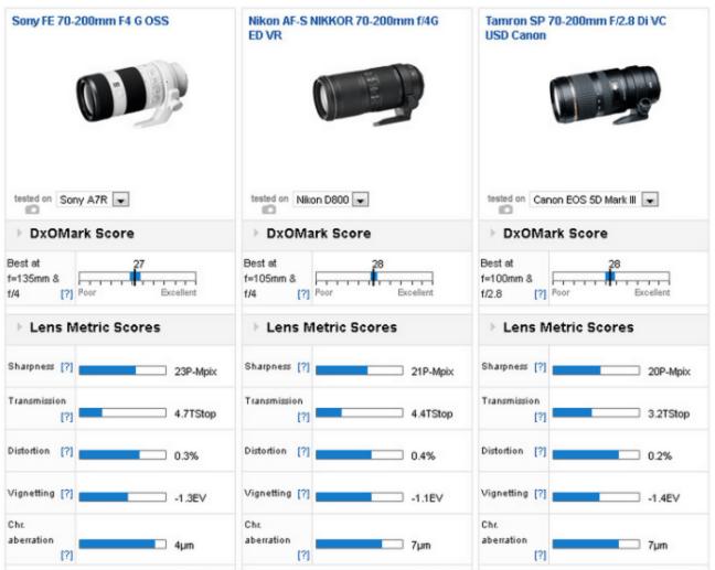 sony-fe-70-200mm-f4-g-oss-lens-review-test-results