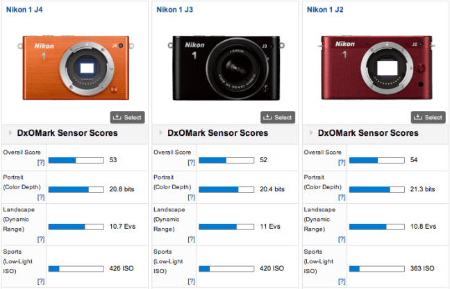 Nikon-1-J4-camera-DxOMark-test-review