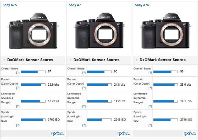 Sony-a7-camera-test-at-DxOMark