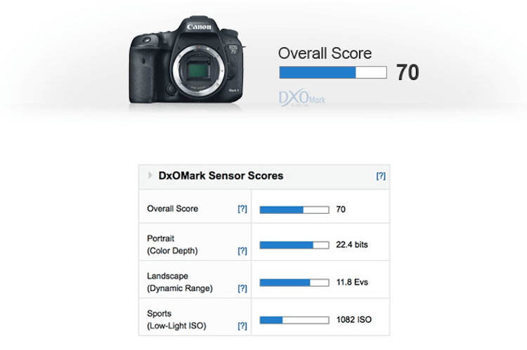 Canon EOS 7D Mark II Sensor Review and Test Results