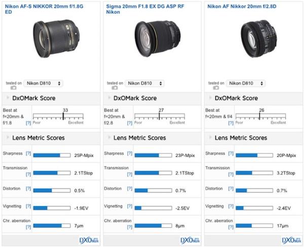 nikon-af-s-nikkor-20mm-f1-8g-ed-lens-comparison-1