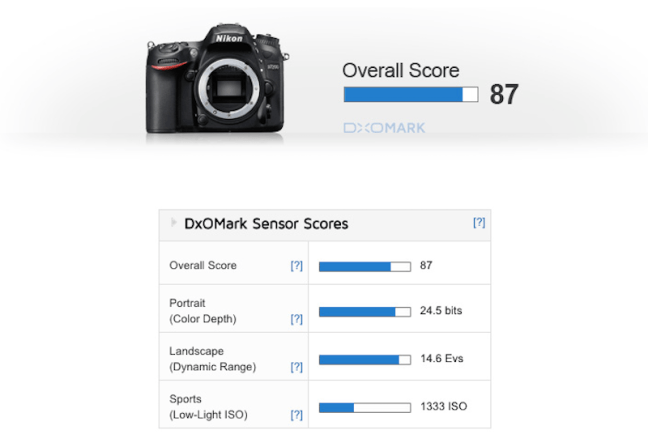 nikon-d7200-sensor-review-and-test-score