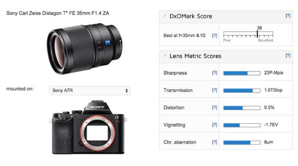 zeiss-distagon-t-fe-35mm-f1-4-za-lens-test-score