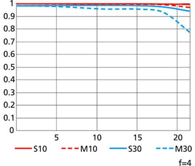 Nikon-AF-S-NIKKOR-600MM-F4E-FL-ED-VR-MTF-chart