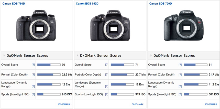 Canon EOS Rebel T6s and T6i Sensor Reviews and Test