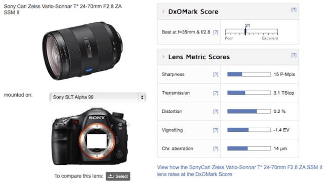 sony-24-70mm-f2-8-za-ssm-ii-lens-test-results
