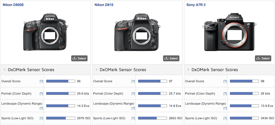 Sony A7RII Sensor Review and Test Results - Daily Camera News