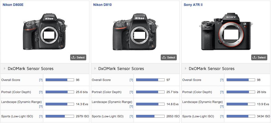 Sony A7R II : The New King Of Full Frame At DxOMark