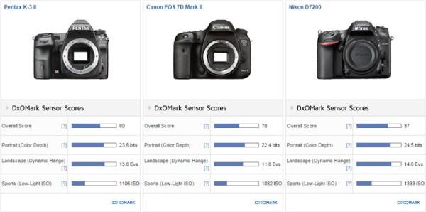 pentax-k-3-ii-sensor-review-and-test-comparison-1