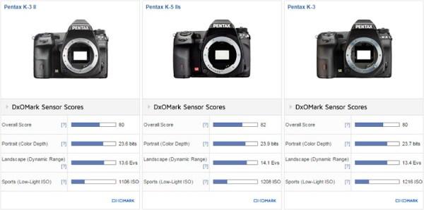 pentax-k-3-ii-sensor-review-and-test-comparison-2