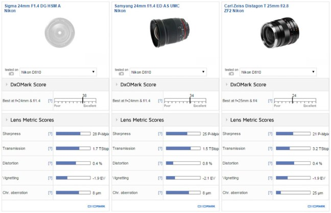 sigma-24mm-f1-4-dg-art-becomes-the-best-24mm-lens-comparison1
