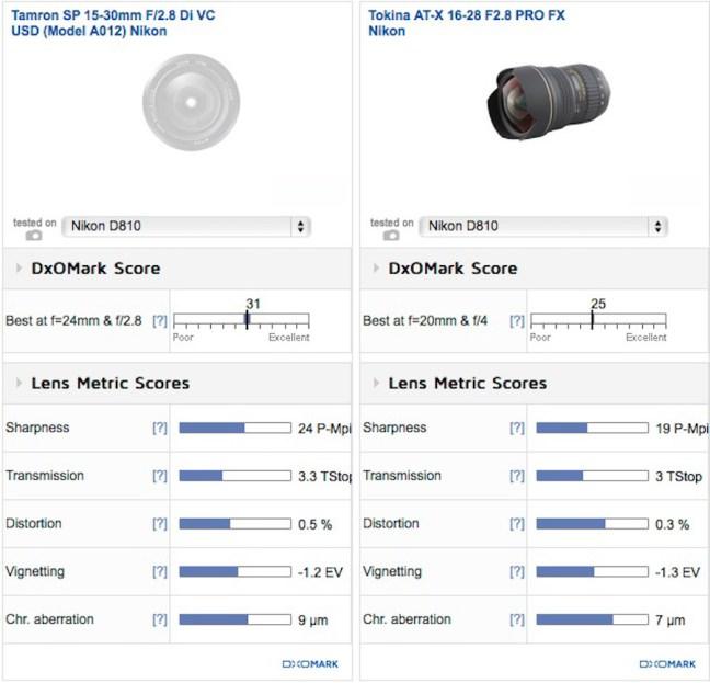 Tamron-SP-15-30mm-f2.8-Di-VC-USD-lens-tokina-comparison