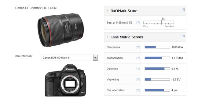 canon-ef-35mm-f1-4l-ii-usm-lens-test-results