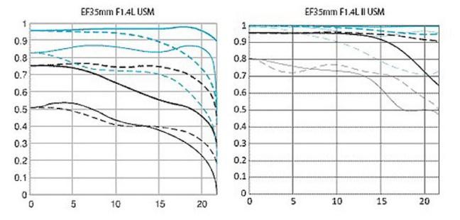canon-ef-35mm-f1-4l-vs-ef-35mm-f1-4l-ii--mtf-chart-comparison