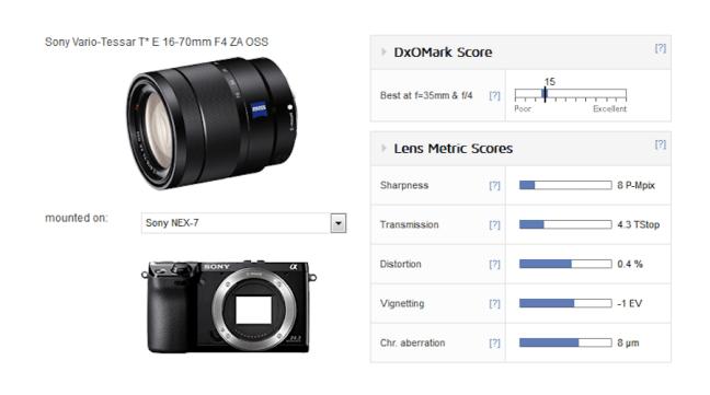sony-zeiss-vario-tessar-t-e-16-70mm-f4-za-oss-lens-test-results