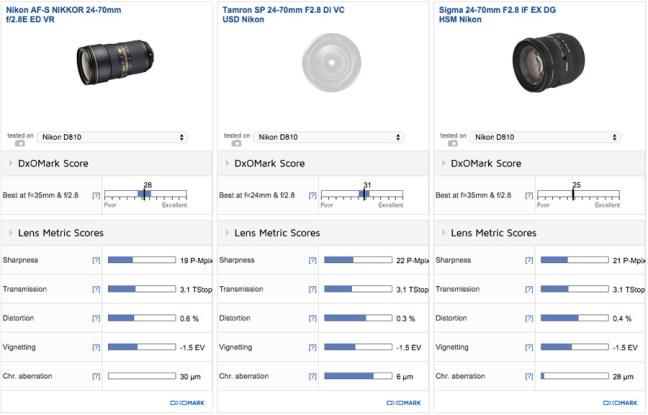 Nikon-24-70mm-f2.8E-vs-Tamron-24-70mm-f2.8-vs-Sigma-24-70mm-f2.8-lens