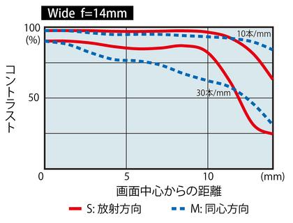 Tokina-AT-X-SD-14-20mm-f2-PRO-IF-PRO-DX-lens-MTF-chart-1