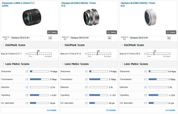 panasonic-lumix-g-25mm-f1-7-asph-lens-comparison