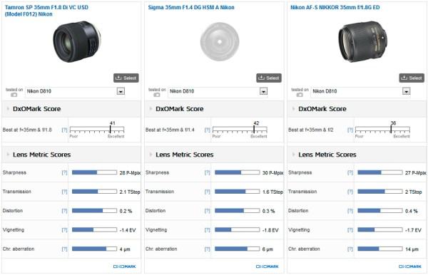 tamron-sp-35mm-f1-8-di-vc-usd-lens-for-nikon-f-mount-comparison