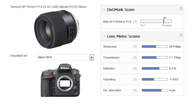 tamron-sp-35mm-f1-8-di-vc-usd-lens-for-nikon-f-mount-test-results