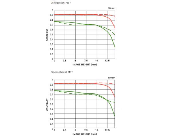 Sigma-30mm-f1.4-DC-DN-Contemporary-lens-MTF-charts