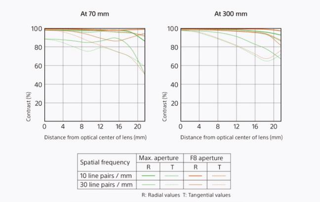 sony-fe-70-300mm-f4-5-5-6-g-oss-lens-mtf-chart