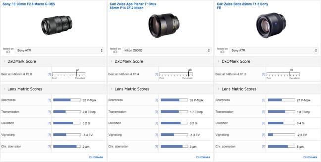 zeiss-batis-85mm-f1-8-lens-dxomark-comparison
