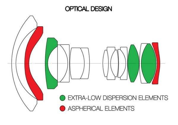 Venus-Optic-Laowa-12mm-F2-8-OpticalDesign
