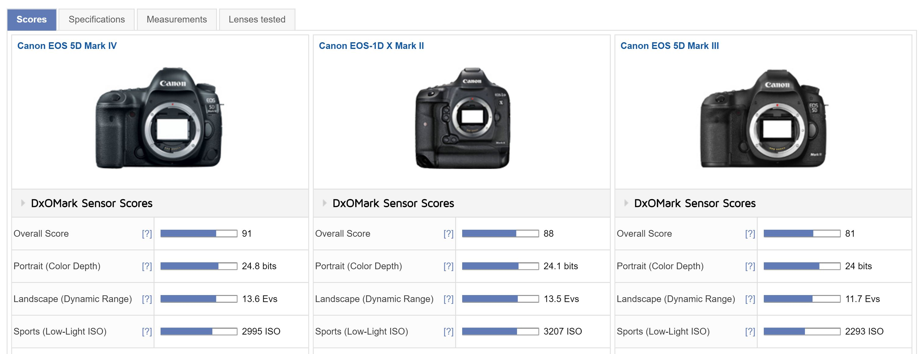 Canon EOS 5D Mark IV Test Results : Best Canon Sensor Ever